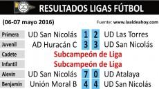 Resultados jornada fútbol