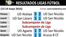 160513 Resultados fútbol