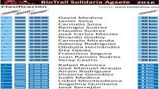 Listado inscritos Biotrail Agaete 2016