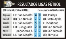 Resultados de la jornada de la UD San Nicolás