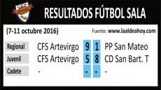 Resultados CFS Artevirgo fútbol sala