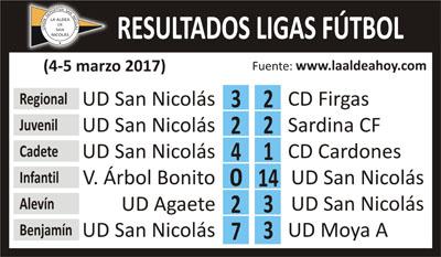 Tabla resultados UD San Nicolás 04-03-2017
