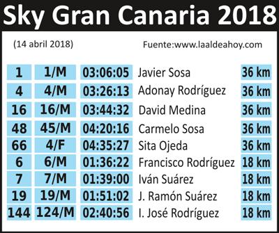 Resultados Sky Gran Canaria 2018