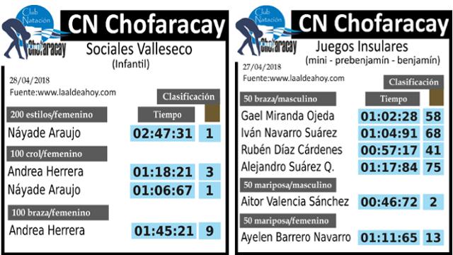 Resultados CN Chofaracay