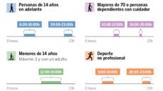 Infografía horarios desescalada