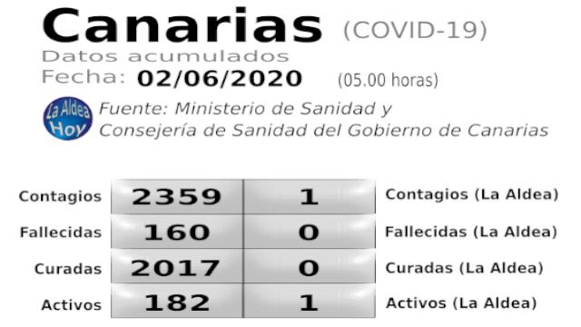 Cuadro datos COVID-19